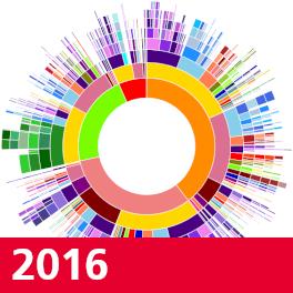 Kachel Visualisierungen 2016